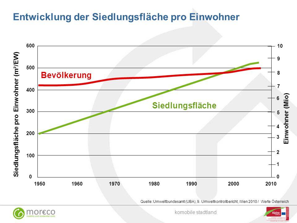 Quelle: Umweltbundesamt (UBA), 9. Umweltkontrollbericht, Wien 2010 / Werte Österreich Einwohner (Mio) Siedlungsfläche pro Einwohner (m²/EW) 600 500 40