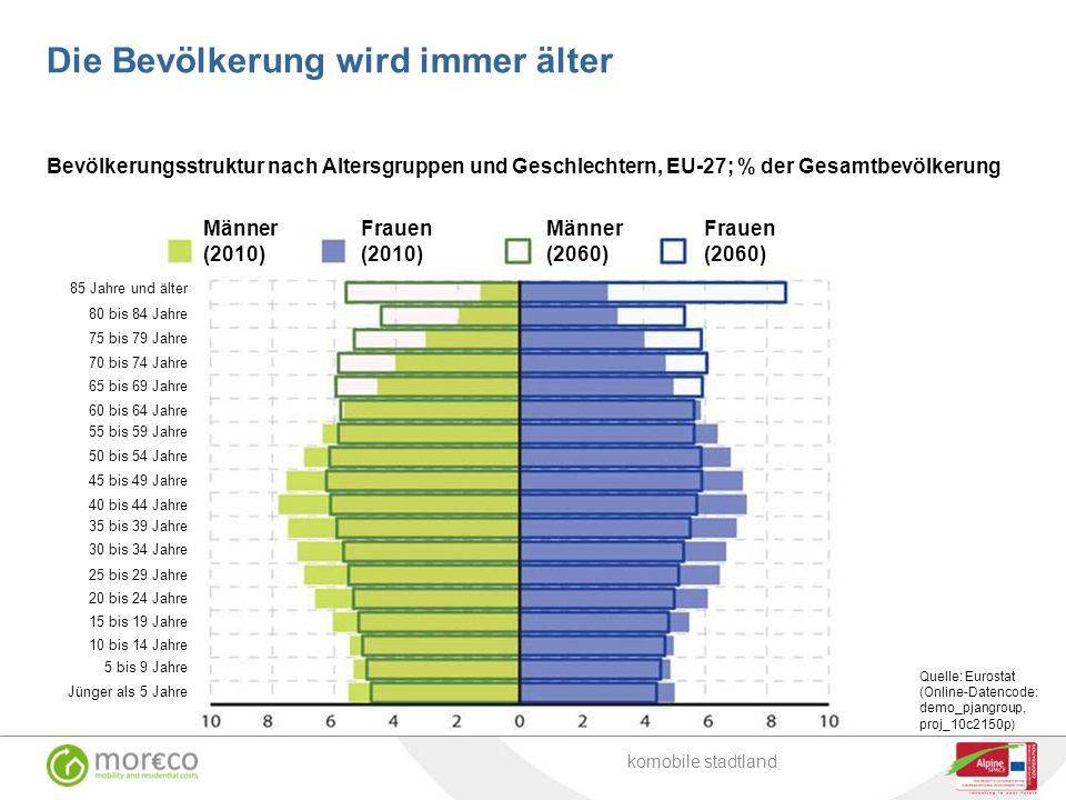 Bevölkerungsstruktur nach Altersgruppen und Geschlechtern, EU-27; % der Gesamtbevölkerung Quelle: Eurostat (Online-Datencode: demo_pjangroup, proj_10c