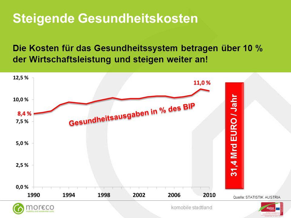 Steigende Gesundheitskosten 31,4 Mrd EURO / Jahr Quelle: STATISTIK AUSTRIA Die Kosten für das Gesundheitssystem betragen über 10 % der Wirtschaftsleis