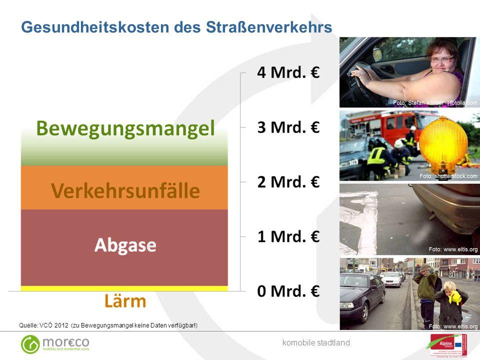 Gesundheitskosten des Straßenverkehrs Quelle: VCÖ 2012 (zu Bewegungsmangel keine Daten verfügbar!) komobile stadtland