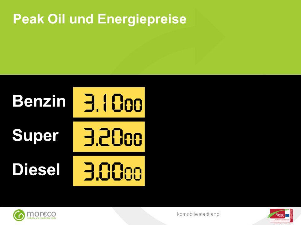 Peak Oil und Energiepreise Diesel Benzin Super 3. 10 00 3. 20 00 3. 00 00 komobile stadtland