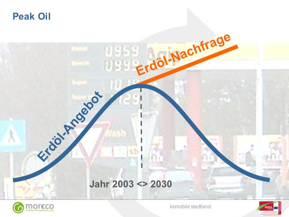 Peak Oil Erdöl-Nachfrage Jahr 2003 <> 2030 Erdöl-Angebot komobile stadtland