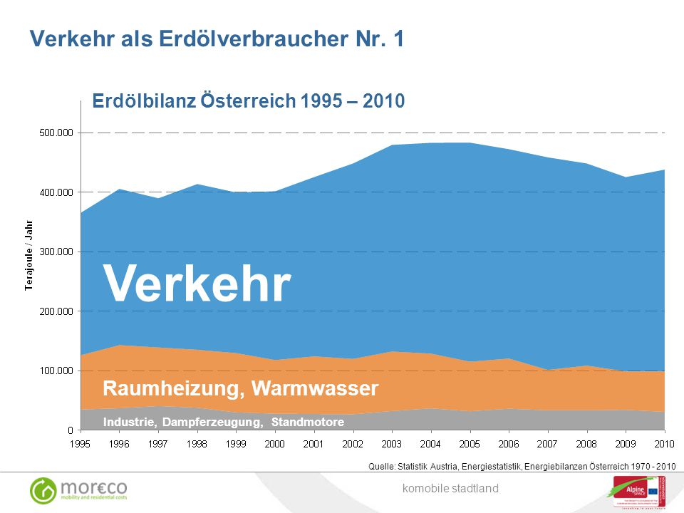 Verkehr als Erdölverbraucher Nr. 1 Verkehr Raumheizung, Warmwasser Industrie, Dampferzeugung, Standmotore Quelle: Statistik Austria, Energiestatistik,