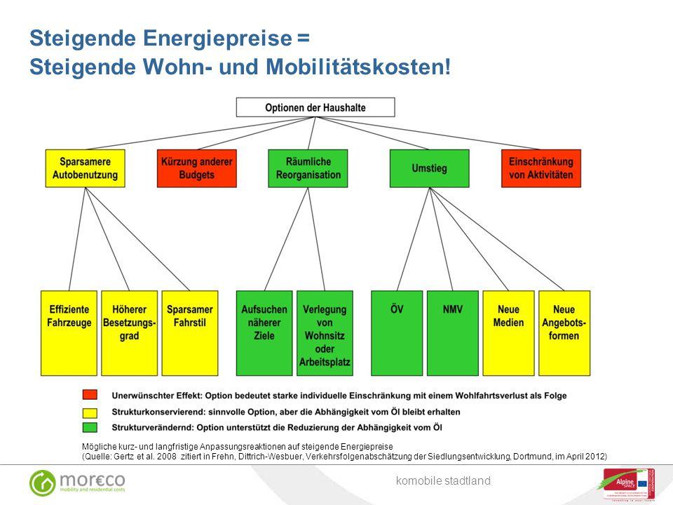 Steigende Energiepreise = Steigende Wohn- und Mobilitätskosten! Verkehr Raumheizung, Warmwasser Industrie, Dampferzeugung, Standmotore komobile stadtl