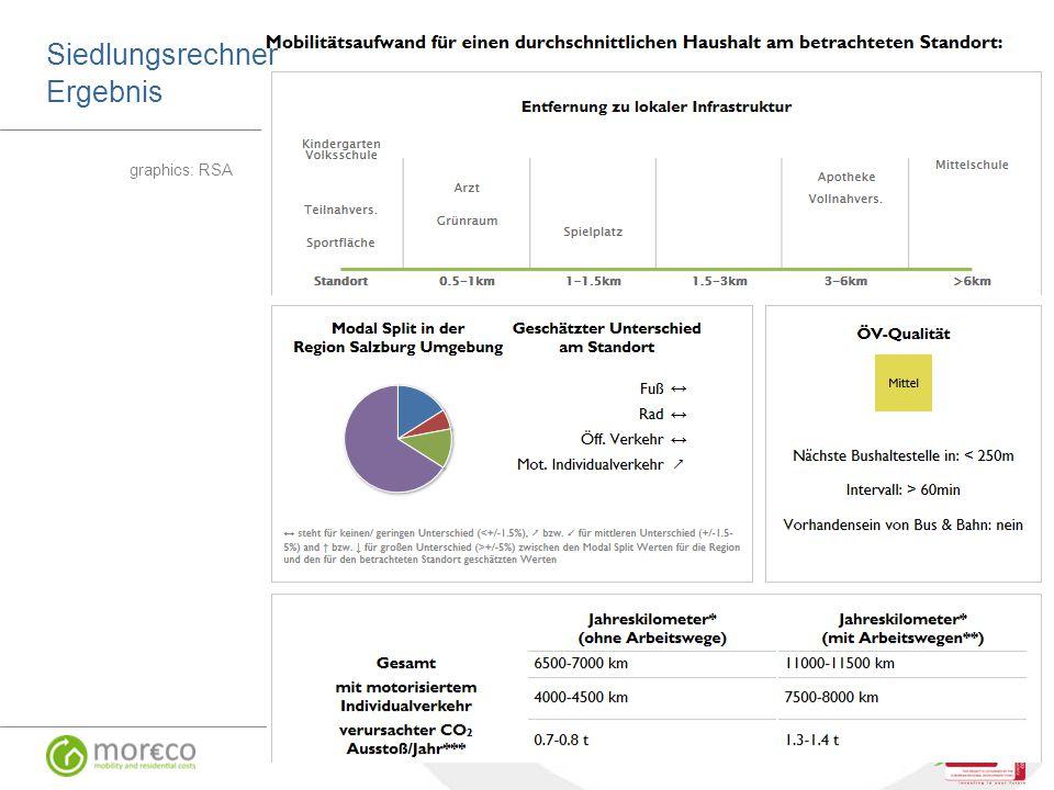 Beispiel MOR€CO Siedlungsrechner graphics: RSA SIR / RSA-iSPACE Siedlungsrechner Ergebnis