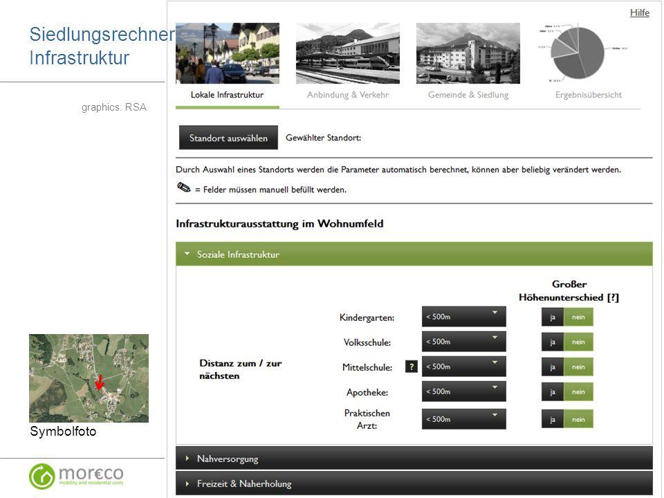 Beispiel MOR€CO Siedlungsrechner Symbolfoto graphics: RSA Siedlungsrechner Infrastruktur