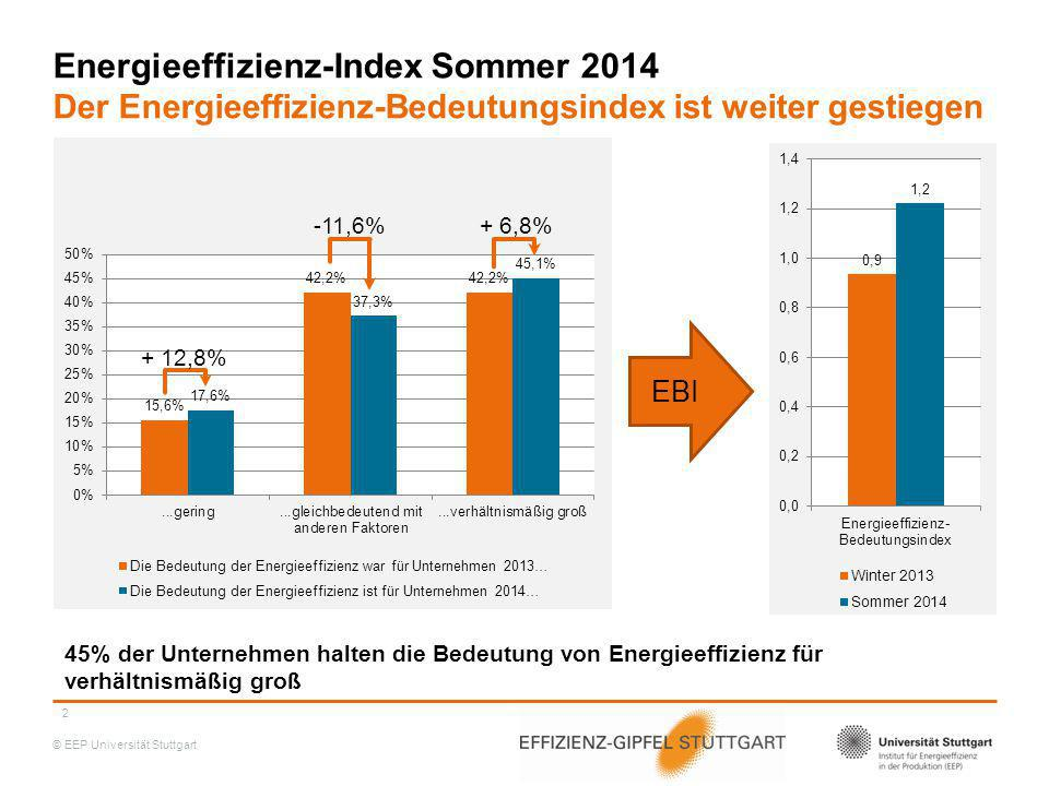 © EEP Universität Stuttgart Energieeffizienz-Index Sommer 2014 Der Energieeffizienz-Investitionsindex ist weiter gestiegen Anteil der Energieeffizienz-Investitionen an Gesamtinvestitionen nimmt stark zu 3 + 63% -12,6% + 9% EII