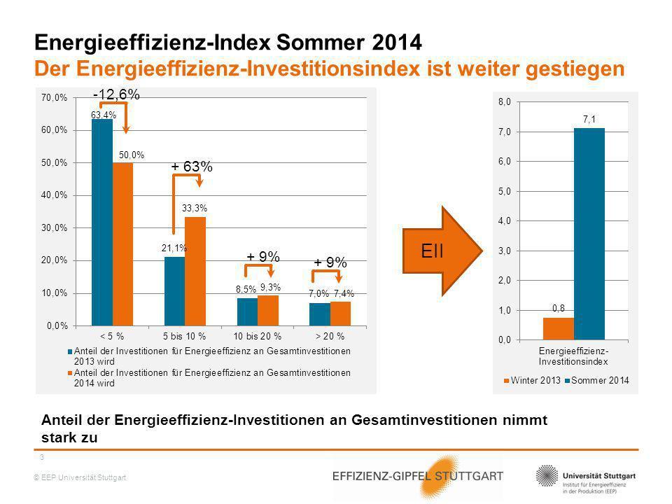 © EEP Universität Stuttgart Energieeffizienz-Index Sommer 2014 Der Energieeffizienz-Einsparindex ist weiter gestiegen 18,5% der Unternehmen wollen mehr als 10% ihrer Energie einsparen 4 + 340,5% + 1,2% -17,9% ESI