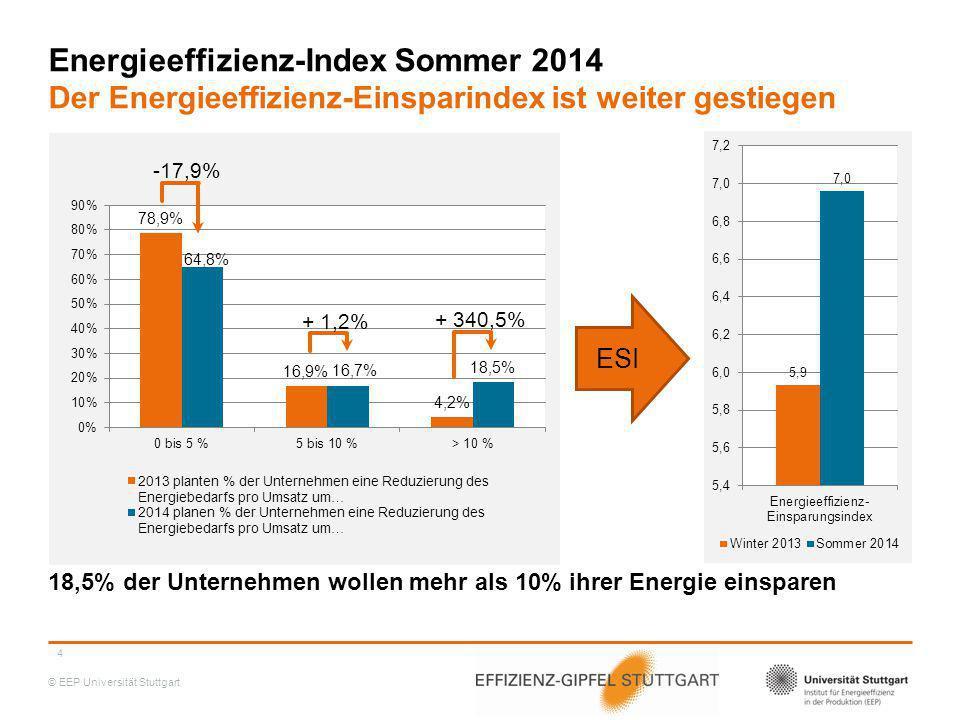 © EEP Universität Stuttgart Energieeffizienz-Index Sommer 2014 Der Energieeffizienz-Einsparindex ist weiter gestiegen 18,5% der Unternehmen wollen meh