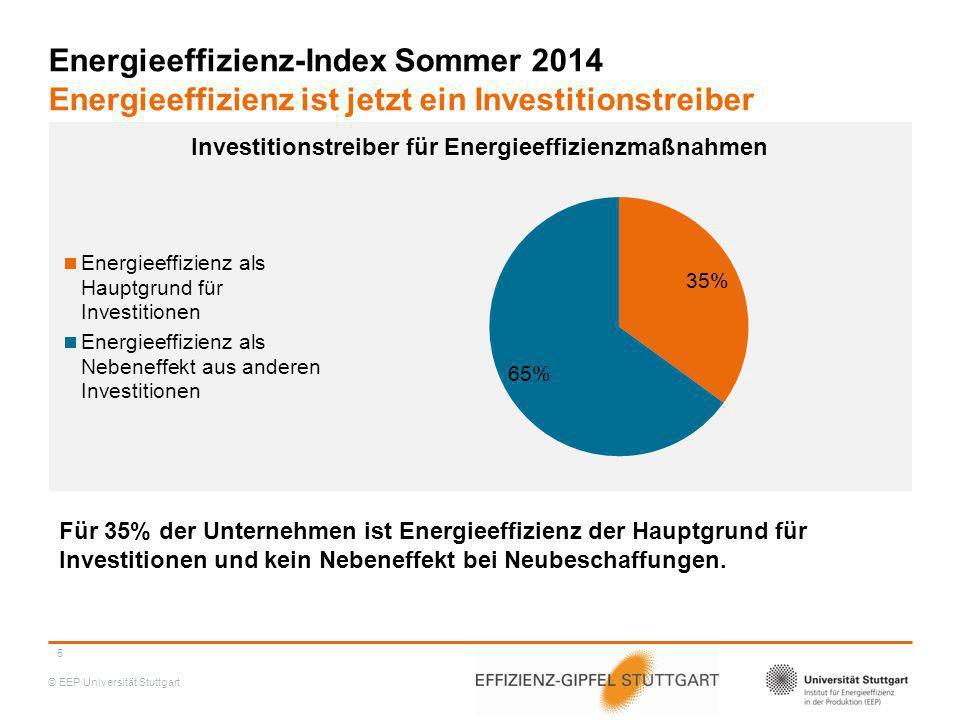 © EEP Universität Stuttgart 5 Energieeffizienz-Index Sommer 2014 Energieeffizienz ist jetzt ein Investitionstreiber Für 35% der Unternehmen ist Energi