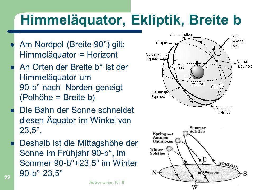 Astronomie, Kl. 9 GZG FN W.Seyboldt 22 Himmeläquator, Ekliptik, Breite b Am Nordpol (Breite 90°) gilt: Himmeläquator = Horizont An Orten der Breite b°