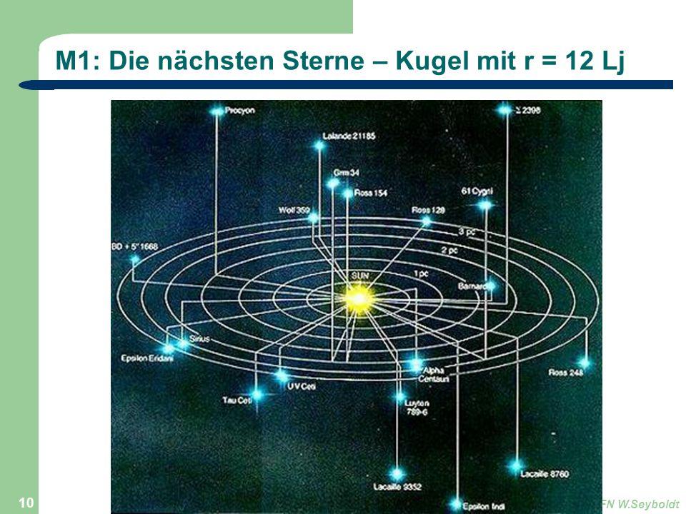 Astronomie, Kl. 9, Version Sj 13/14GZG FN W.Seyboldt 10 M1: Die nächsten Sterne – Kugel mit r = 12 Lj