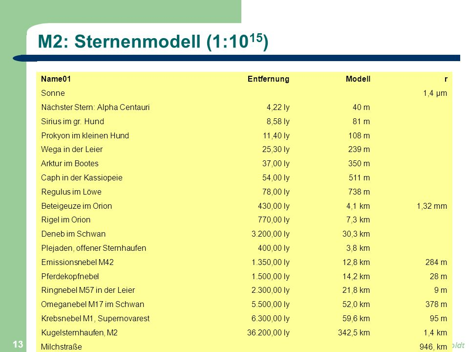 Astronomie, Kl. 9, Version Sj 13/14GZG FN W.Seyboldt 13 M2: Sternenmodell (1:10 15 ) Name01EntfernungModellr Sonne 1,4 μm Nächster Stern: Alpha Centau