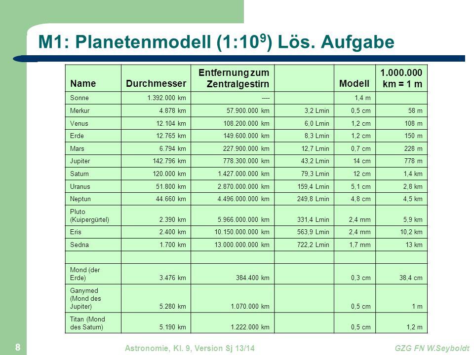Astronomie, Kl. 9, Version Sj 13/14GZG FN W.Seyboldt 8 M1: Planetenmodell (1:10 9 ) Lös. Aufgabe NameDurchmesser Entfernung zum Zentralgestirn Modell