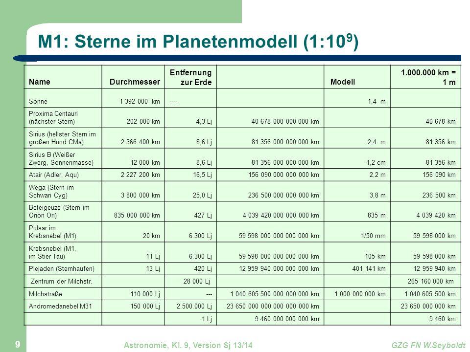 Astronomie, Kl. 9, Version Sj 13/14GZG FN W.Seyboldt 9 M1: Sterne im Planetenmodell (1:10 9 ) NameDurchmesser Entfernung zur Erde Modell 1.000.000 km