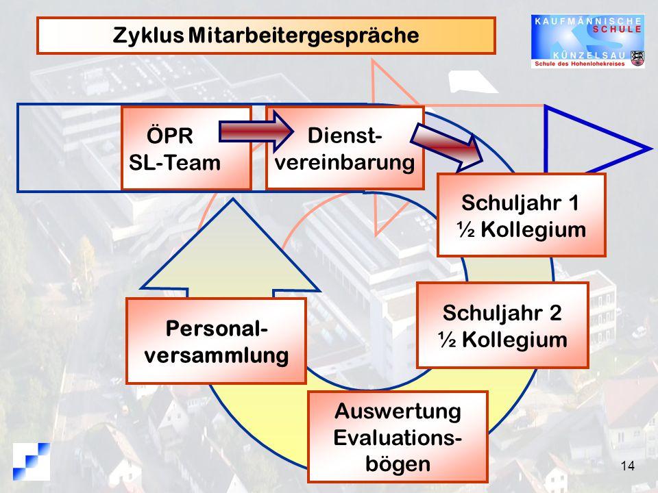 14 Zyklus Mitarbeitergespräche ÖPR SL-Team Schuljahr 2 ½ Kollegium Auswertung Evaluations- bögen Schuljahr 1 ½ Kollegium Personal- versammlung Dienst- vereinbarung