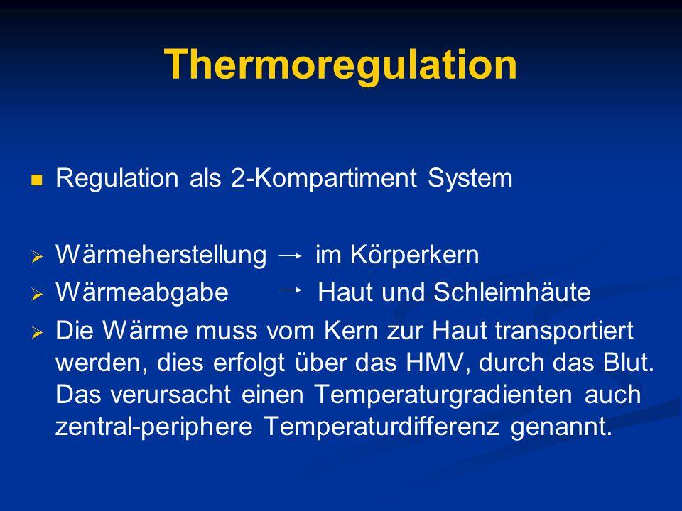 Thermoregulation Regulation als 2-Kompartiment System  Wärmeherstellung im Körperkern  Wärmeabgabe Haut und Schleimhäute  Die Wärme muss vom Kern zur Haut transportiert werden, dies erfolgt über das HMV, durch das Blut.