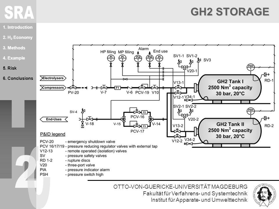 OTTO-VON-GUERICKE-UNIVERSITÄT MAGDEBURG Fakultät für Verfahrens- und Systemtechnik Institut für Apparate- und Umwelttechnik 1. Introduction 2. H 2 Eco