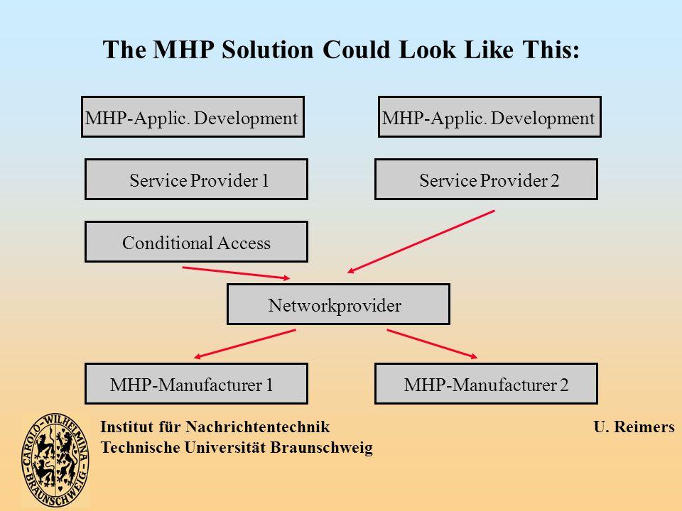 Institut für Nachrichtentechnik U. Reimers Technische Universität Braunschweig The MHP Solution Could Look Like This: MHP-Applic. DevelopmentService P