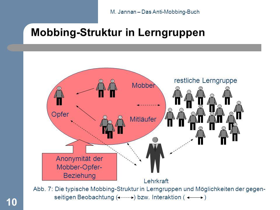 M. Jannan – Das Anti-Mobbing-Buch 10 Mobbing-Struktur in Lerngruppen Abb. 7: Die typische Mobbing-Struktur in Lerngruppen und Möglichkeiten der gegen-