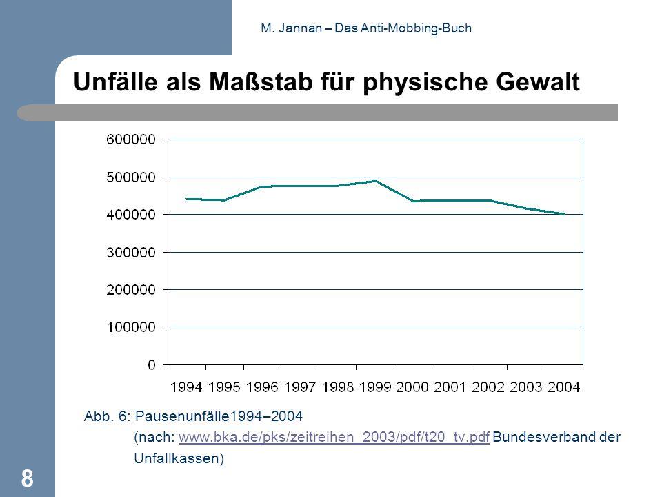 M. Jannan – Das Anti-Mobbing-Buch 8 Unfälle als Maßstab für physische Gewalt Abb. 6: Pausenunfälle1994–2004 (nach: www.bka.de/pks/zeitreihen_2003/pdf/
