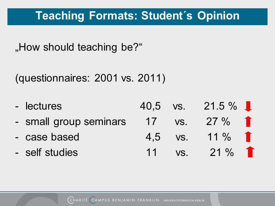 "Teaching Formats: Student´s Opinion ""How should teaching be?"" (questionnaires: 2001 vs. 2011) -lectures 40,5 vs. 21.5 % -small group seminars 17 vs. 2"