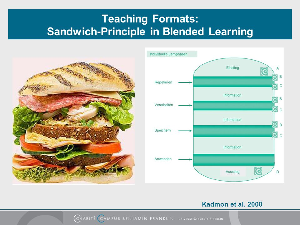 Teaching Formats: Sandwich-Principle in Blended Learning Kadmon et al. 2008