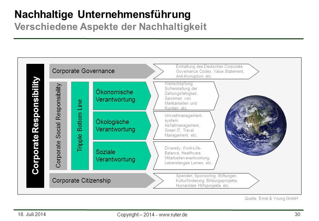 18. Juli 2014 30 Copyright – 2014 - www.ruter.de Nachhaltige Unternehmensführung Verschiedene Aspekte der Nachhaltigkeit Soziale Verantwortung Ökonomi