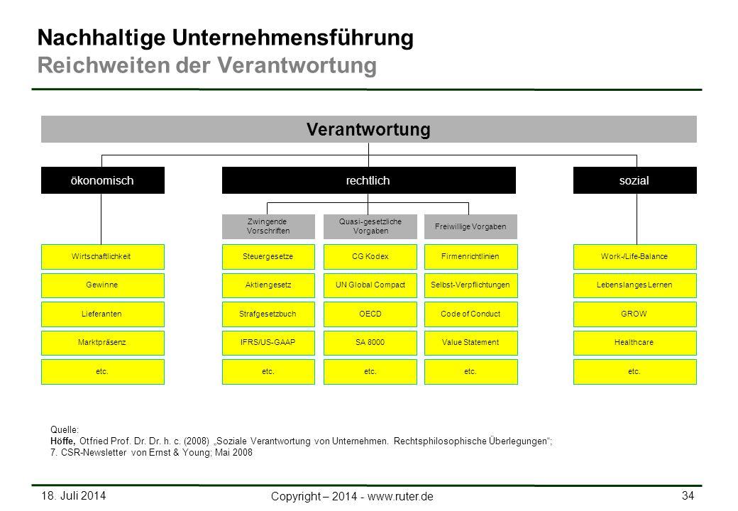 18. Juli 2014 34 Copyright – 2014 - www.ruter.de Firmenrichtlinien GewinneSelbst-VerpflichtungenLebenslanges Lernen LieferantenCode of ConductGROW Mar