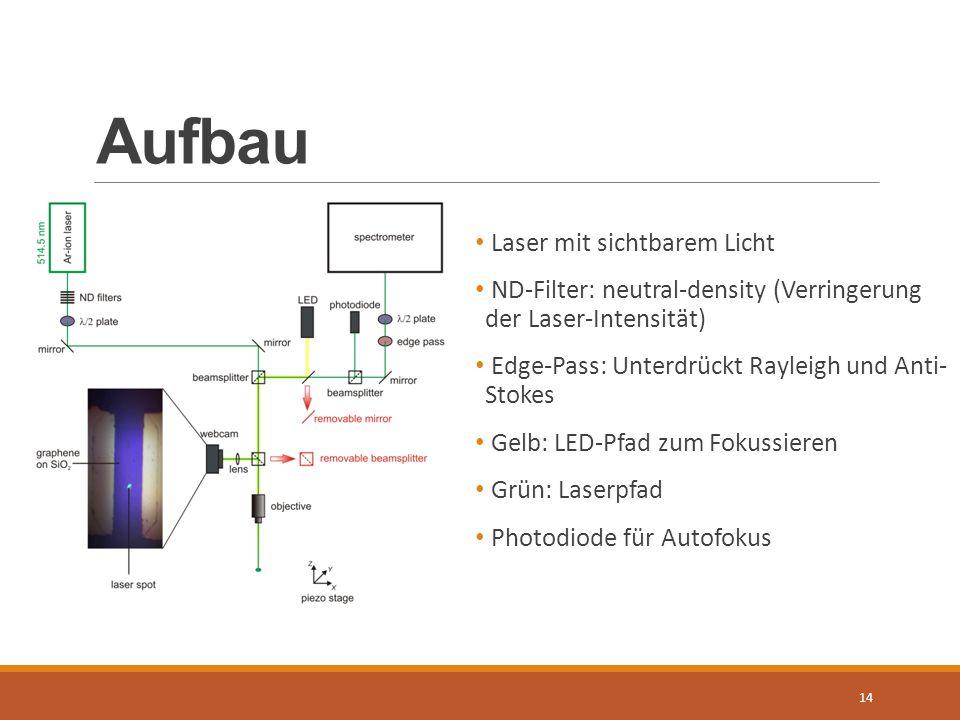 Aufbau 14 Laser mit sichtbarem Licht ND-Filter: neutral-density (Verringerung der Laser-Intensität) Edge-Pass: Unterdrückt Rayleigh und Anti- Stokes G