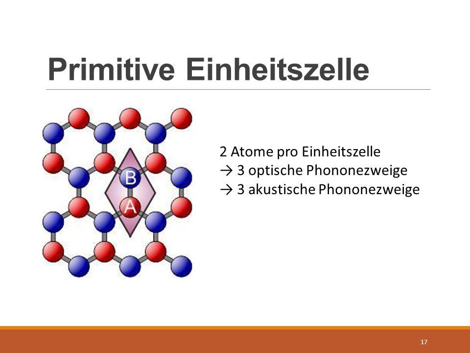 Primitive Einheitszelle 17 2 Atome pro Einheitszelle → 3 optische Phononezweige → 3 akustische Phononezweige
