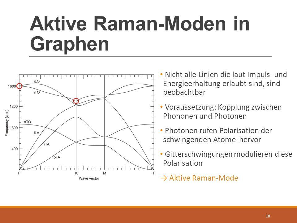 Aktive Raman-Moden in Graphen 18 Nicht alle Linien die laut Impuls- und Energieerhaltung erlaubt sind, sind beobachtbar Voraussetzung: Kopplung zwisch