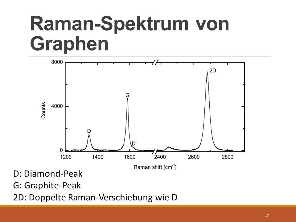 Raman-Spektrum von Graphen 19 D: Diamond-Peak G: Graphite-Peak 2D: Doppelte Raman-Verschiebung wie D