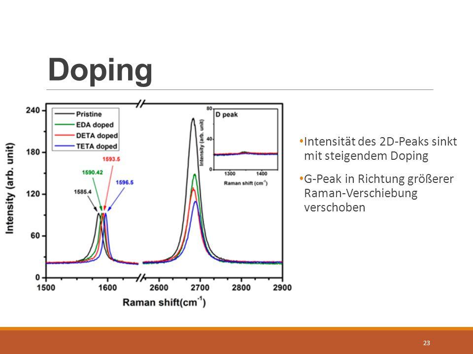 Doping 23 Intensität des 2D-Peaks sinkt mit steigendem Doping G-Peak in Richtung größerer Raman-Verschiebung verschoben