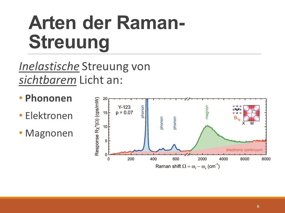 Arten der Raman- Streuung 6 Inelastische Streuung von sichtbarem Licht an: Phononen Elektronen Magnonen