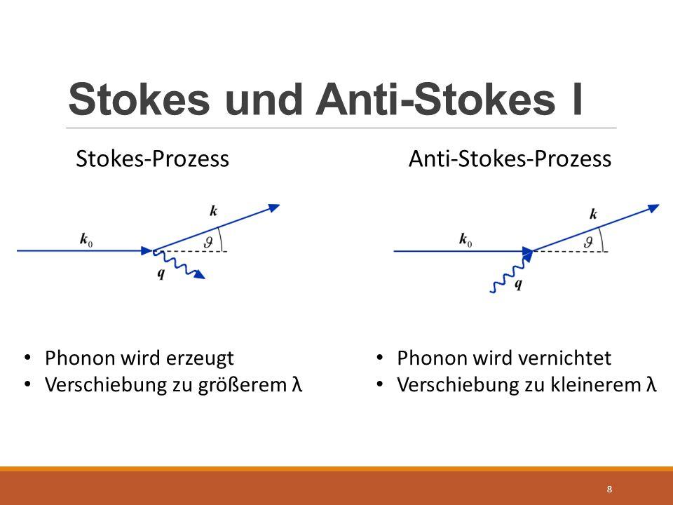 Stokes und Anti-Stokes I 8 Stokes-ProzessAnti-Stokes-Prozess Phonon wird erzeugt Verschiebung zu größerem λ Phonon wird vernichtet Verschiebung zu kle