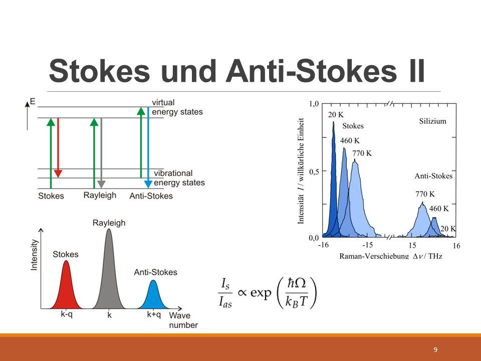 Stokes und Anti-Stokes II 9