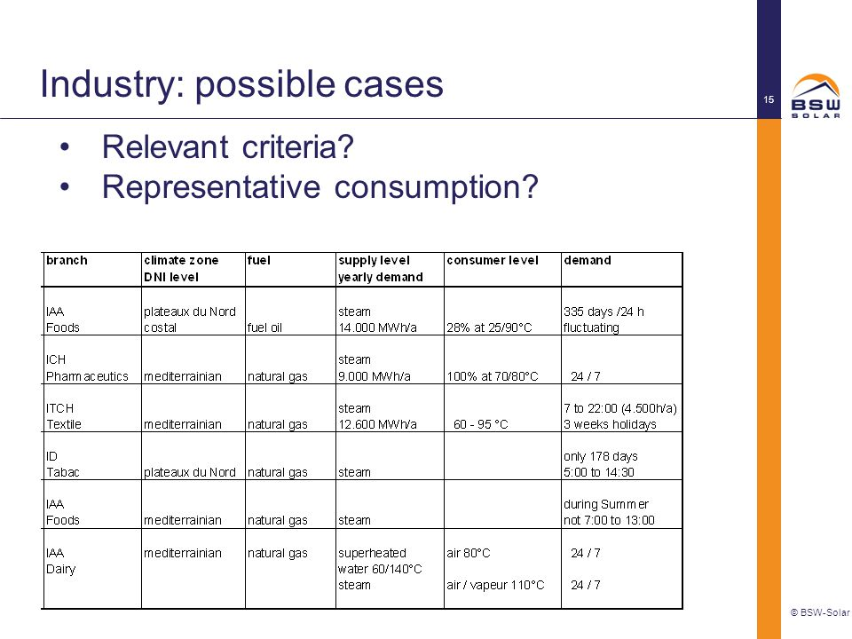 Industry: possible cases © BSW-Solar 15 Relevant criteria? Representative consumption?