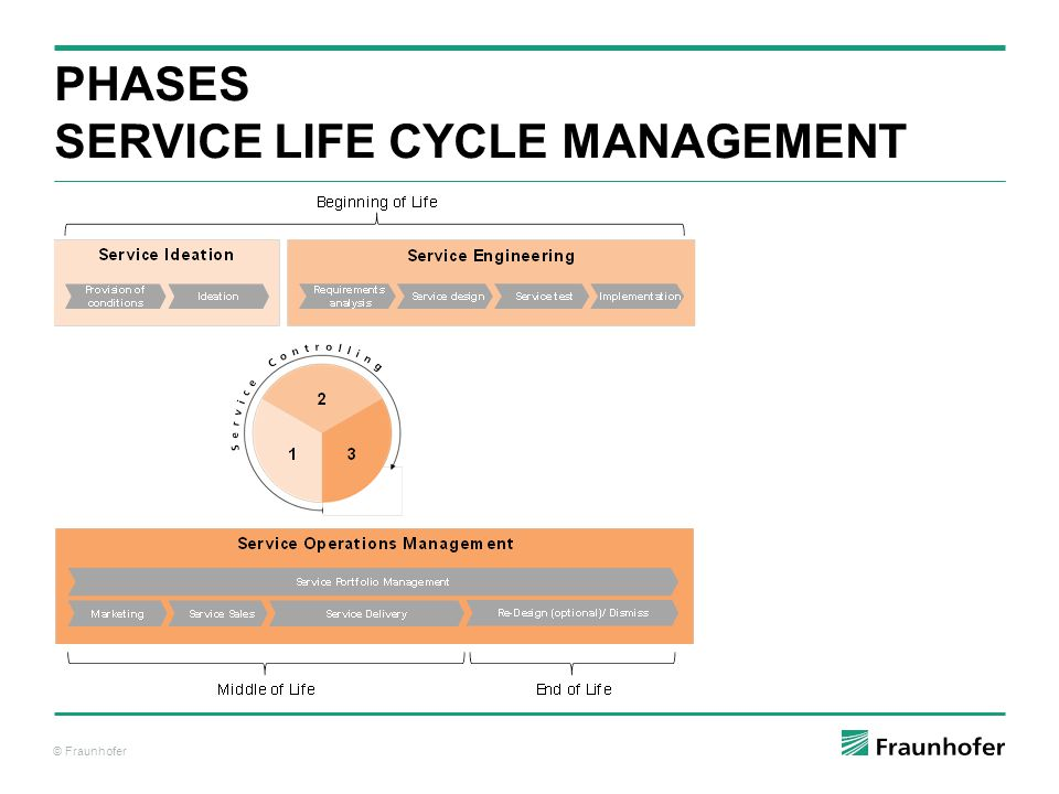 © Fraunhofer PHASES SERVICE LIFE CYCLE MANAGEMENT