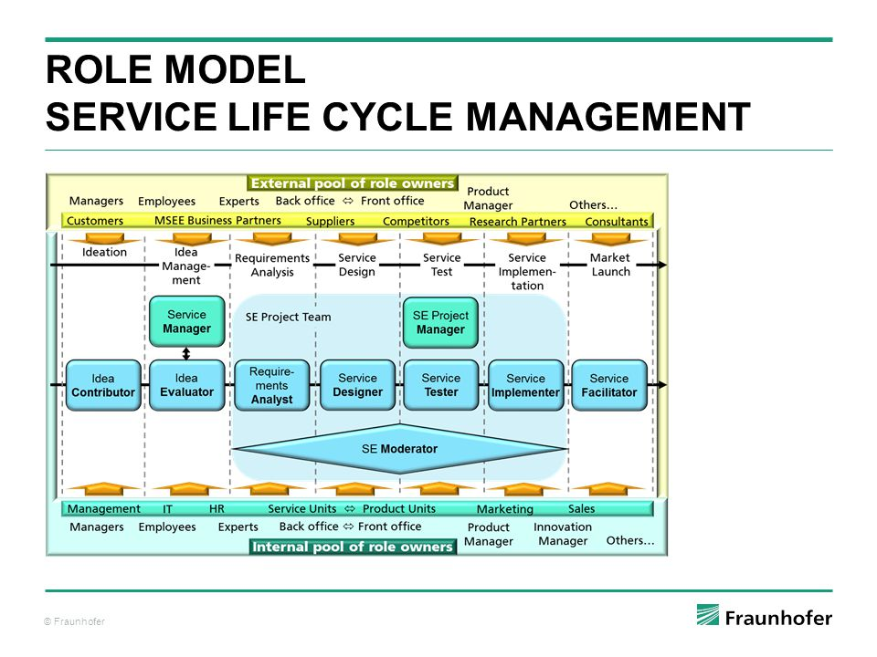 © Fraunhofer ROLE MODEL SERVICE LIFE CYCLE MANAGEMENT
