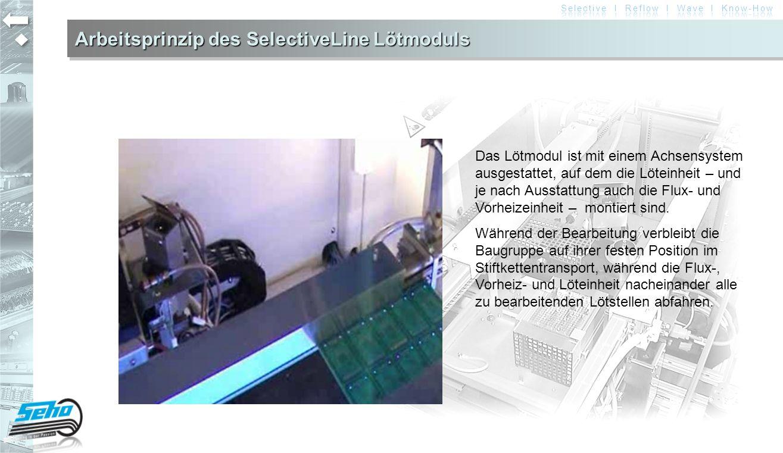 Arbeitsprinzip des SelectiveLine Lötmoduls Das Lötmodul ist mit einem Achsensystem ausgestattet, auf dem die Löteinheit – und je nach Ausstattung auch