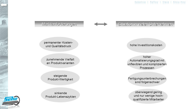"""LösungLösung Lean Production Eine """"atmende Produktion mit angemessener Automatisierung und abgestuftem Invest"""