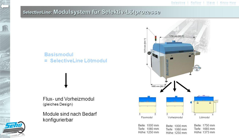 SelectiveLine: Modulsystem für Selektiv-Lötprozesse Basismodul = SelectiveLine Lötmodul Lötmodul FluxmodulVorheizmodul Flux- und Vorheizmodul (gleiche