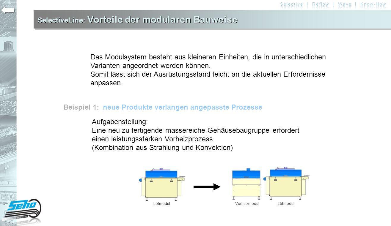 SelectiveLine: Vorteile der modularen Bauweise Beispiel 2: die zu fertigenden Stückzahlen verändern sich während des Produktlebenszyklus Einführungsphase: sehr geringe Stückzahlen Vorteil: Gewinnoptimierung durch angepasste Investitionskosten Reifephase: hohe Stückzahlen Rückgangsphase: geringere Stückzahlen Fluxmodul Vorheizmodul Lötmodul Vorheizmodul Lötmodul