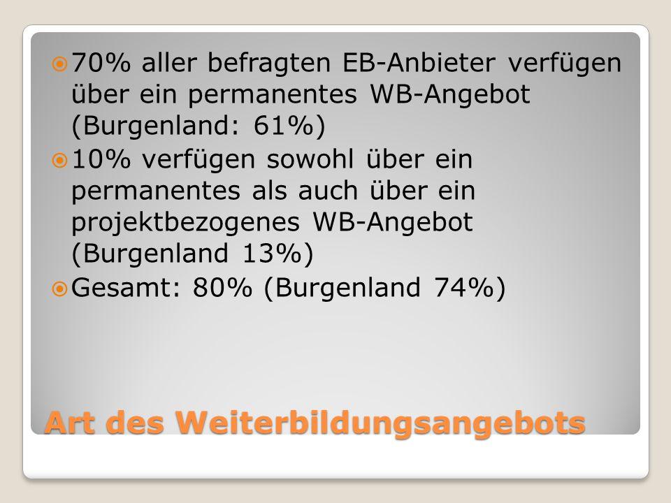 Art des Weiterbildungsangebots  70% aller befragten EB-Anbieter verfügen über ein permanentes WB-Angebot (Burgenland: 61%)  10% verfügen sowohl über ein permanentes als auch über ein projektbezogenes WB-Angebot (Burgenland 13%)  Gesamt: 80% (Burgenland 74%)