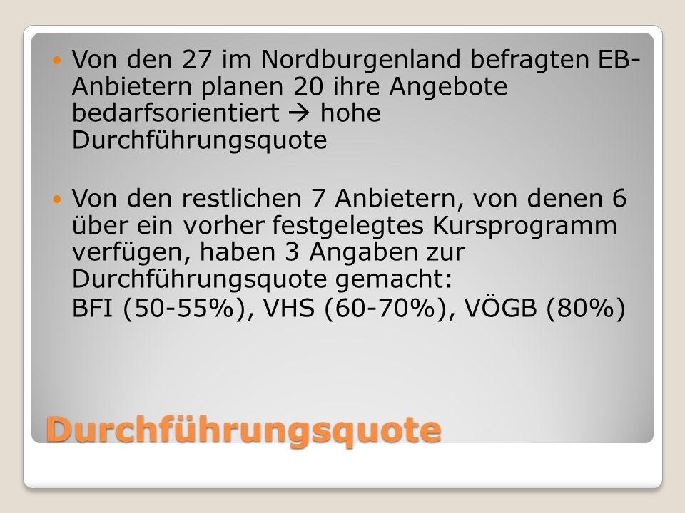 Durchführungsquote Von den 27 im Nordburgenland befragten EB- Anbietern planen 20 ihre Angebote bedarfsorientiert  hohe Durchführungsquote Von den restlichen 7 Anbietern, von denen 6 über ein vorher festgelegtes Kursprogramm verfügen, haben 3 Angaben zur Durchführungsquote gemacht: BFI (50-55%), VHS (60-70%), VÖGB (80%)