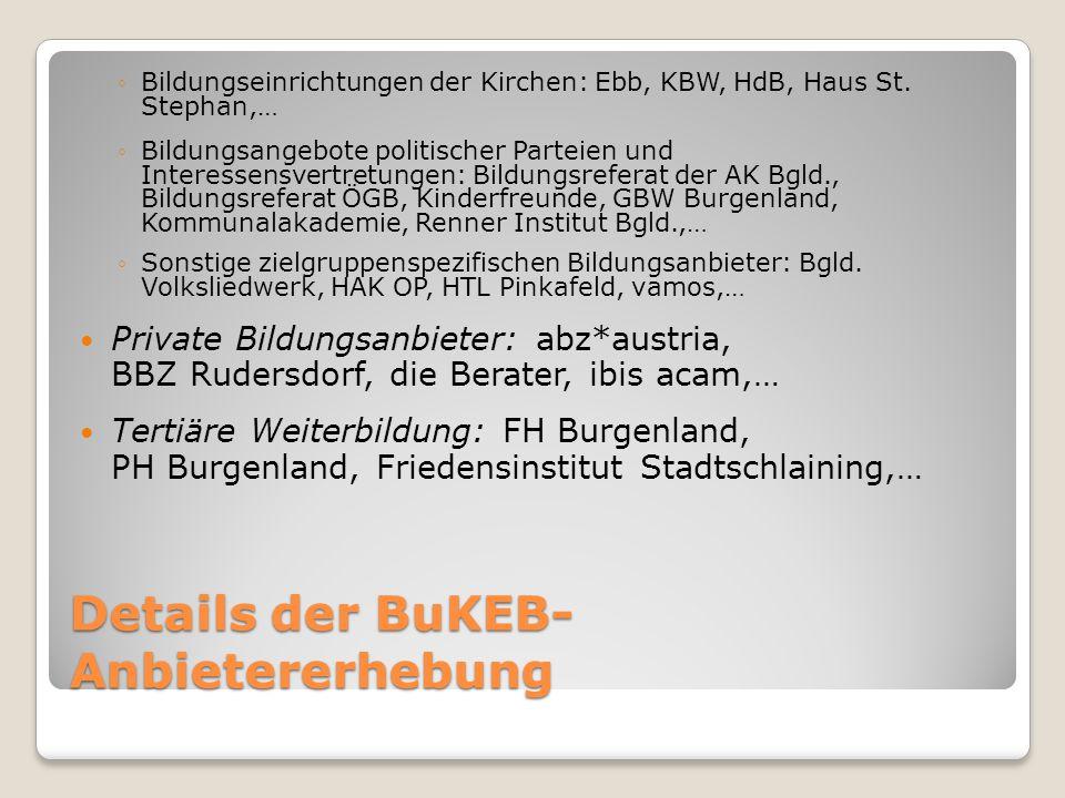 Details der BuKEB- Anbietererhebung ◦Bildungseinrichtungen der Kirchen: Ebb, KBW, HdB, Haus St.