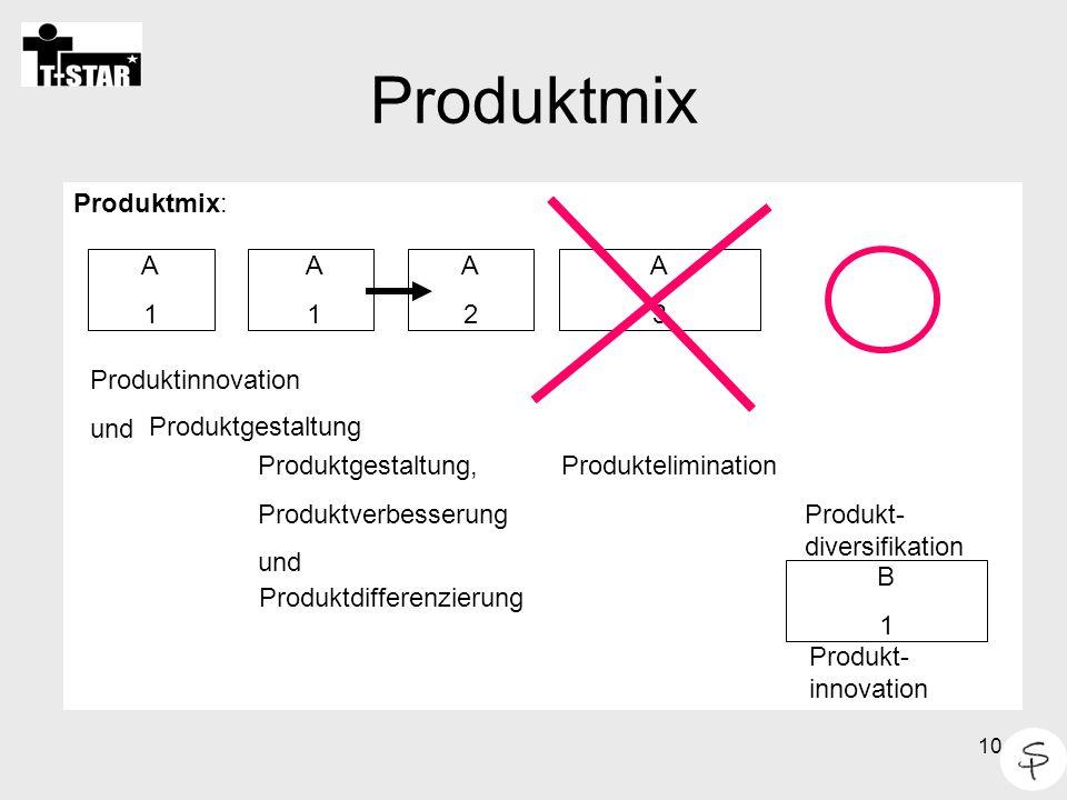 10 Produktmix Produktmix: A1A1 A2A2 A3A3 Produktgestaltung, Produktverbesserung und Produktelimination Produkt- diversifikation B1B1 Produkt- innovation A1A1 Produktinnovation und Produktgestaltung Produktdifferenzierung