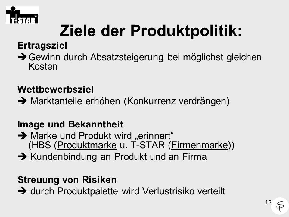 12 Ziele der Produktpolitik: Ertragsziel  Gewinn durch Absatzsteigerung bei möglichst gleichen Kosten Wettbewerbsziel  Marktanteile erhöhen (Konkurr