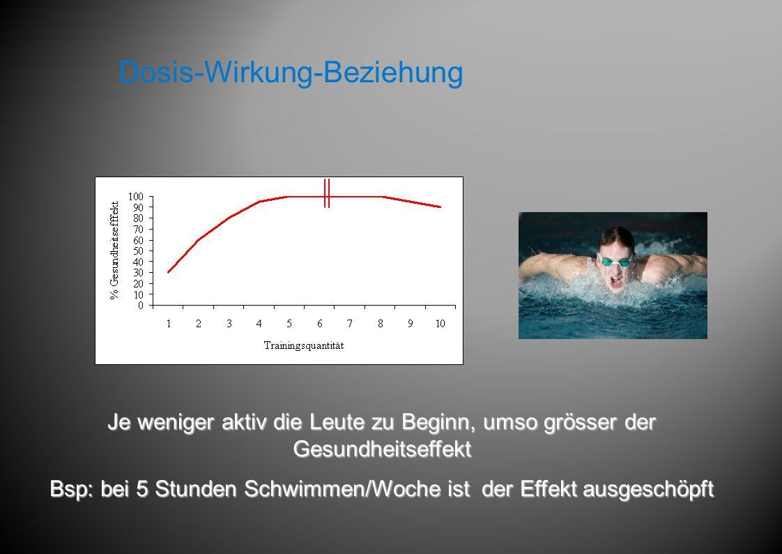 Je weniger aktiv die Leute zu Beginn, umso grösser der Gesundheitseffekt Bsp: bei 5 Stunden Schwimmen/Woche ist der Effekt ausgeschöpft Dosis-Wirkung-